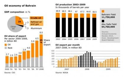 oil bahrain economy oil 720