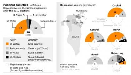 political societies bahrain political parties 720