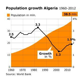 population algeria population2 318