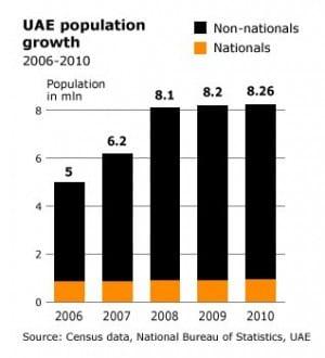 population uae population 002