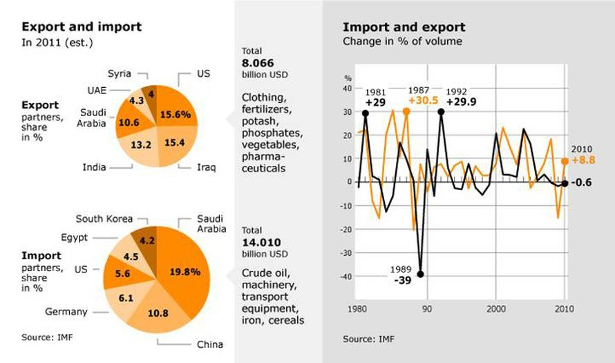 export-and-import-in Jordan-2011