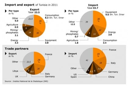 position in the global market tunisia import export type country0001 720 02
