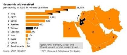 regional development Jordan economic aid 01 730 01 61d11f9753