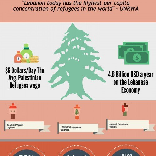 The Status of Refugees In Lebanon