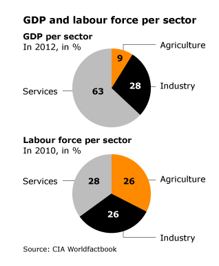 Economy Turkey - Agriculture GDP Labour