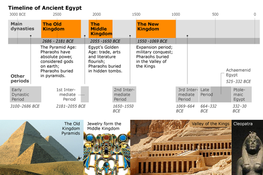 Pin Ancient Egypt Timeline on Pinterest