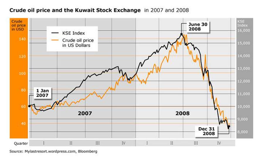 economy kuwait - banking and finance