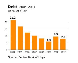 Libya Economy - Banking Debt