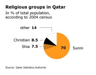 Population Qatar - Religious Groups
