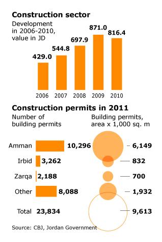Economy Jordan - Construction sector