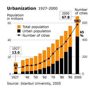 Economy Turkey - Urbanisation