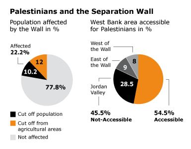 Israeli wall infographic