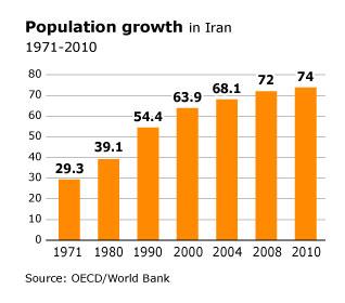 population iran - demographic make-up