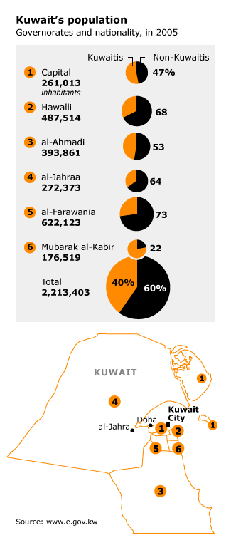 population kuwait - demographic trends