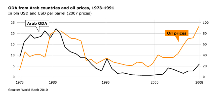 Economy UAE - ODA Oil Prices
