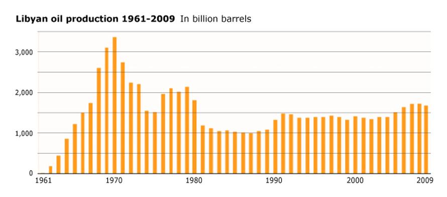 Libya Economy - History Oil