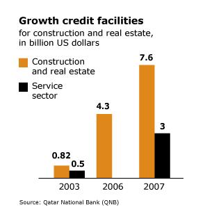 Economy Qatar - Growth Credit Facilities