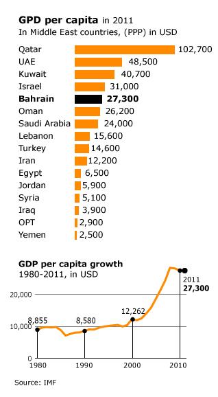 Economy Bahrain - GDP per capita in 2011