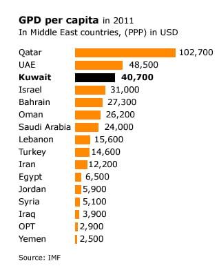 economy kuwait - gdp per capita