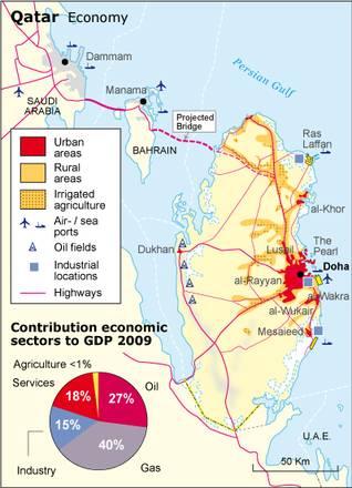 Economy Qatar