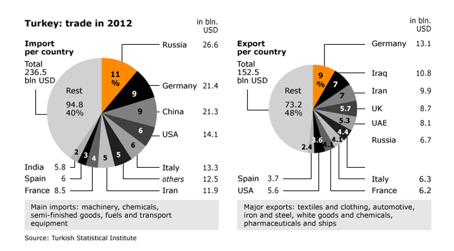 Economy Turkey