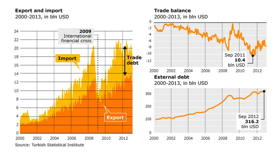 Economy Turkey - Trade Balance