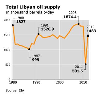 Libya Economy - 2011 Revolution
