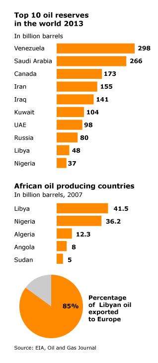 Libya Economy - Oil