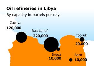 Libya Economy - Refinery