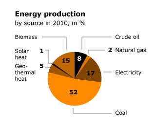 Economy Turkey - Energy Production