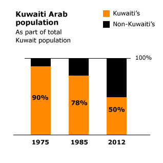 population kuwait - ethnic and religious groups