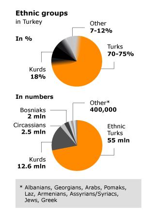Population Turkey - Ethnic Religious Groups