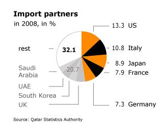 Economy Qatar - Import Partners 2008