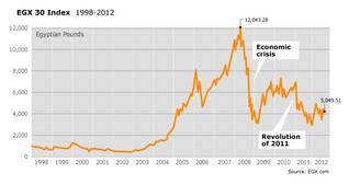 Economy Egypt - EGX Index 1998-2012