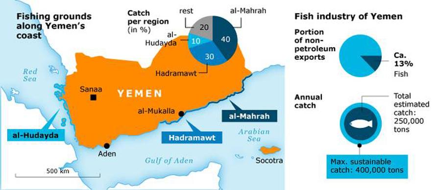 Economy Yemen - Fishing Grounds
