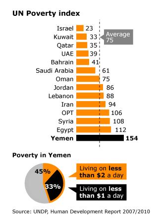 Economy Yemen - UN Poverty Index