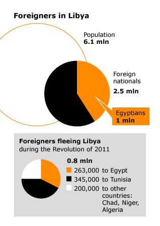 ليبيا اجانب