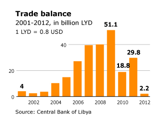 Libya Economy - foreign trade