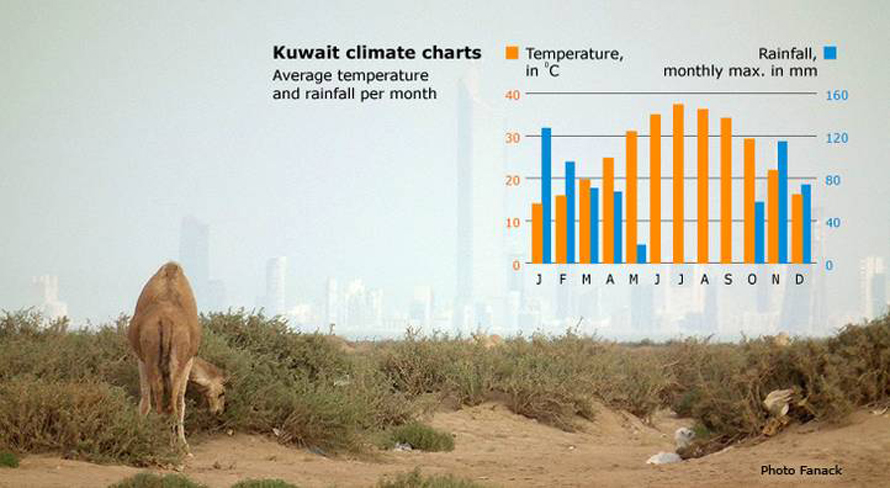 geography kuwait - desert climate
