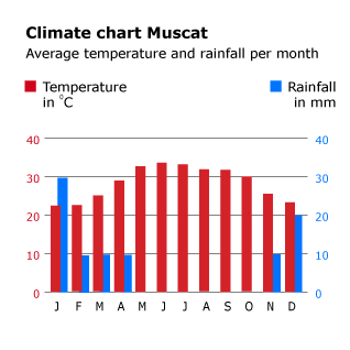 Geography Oman - Climate Chart