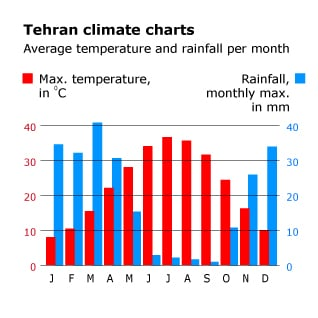 geography Iran - climate charts