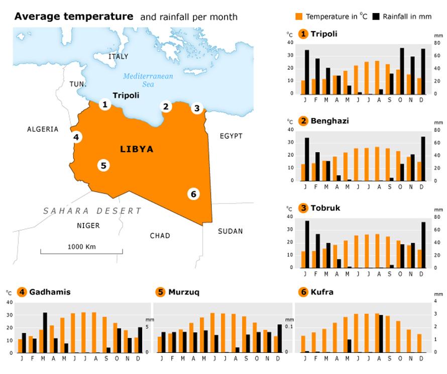 Libya Geography - climate charts