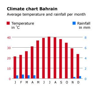 Geography Bahrain - Climate chart Bahrain