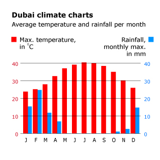Geography UAE - Dubai Climate Charts