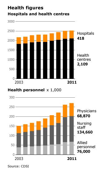health in saudi arabia hospitals and health centers