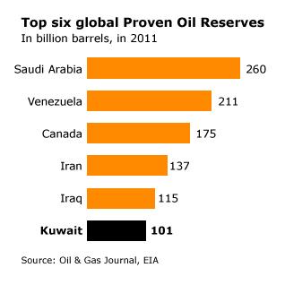 economy kuwait - oil reserves