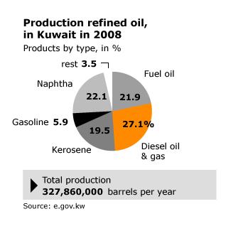 economy kuwait - oil