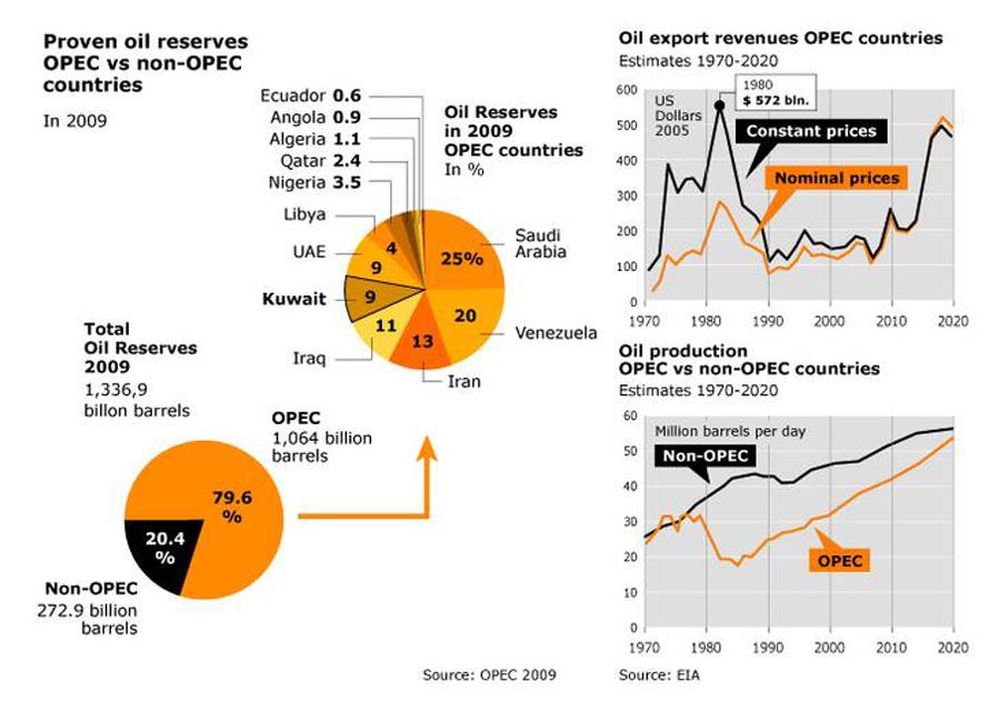economy kuwait - opec map