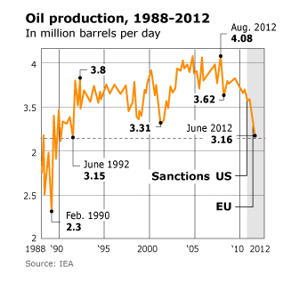 Economy Iran - Oil production