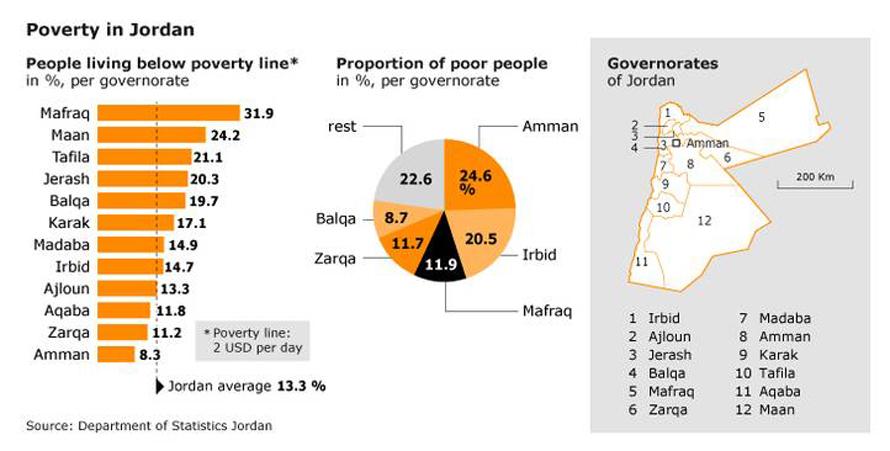 Population Jordan - Poverty in Jordan